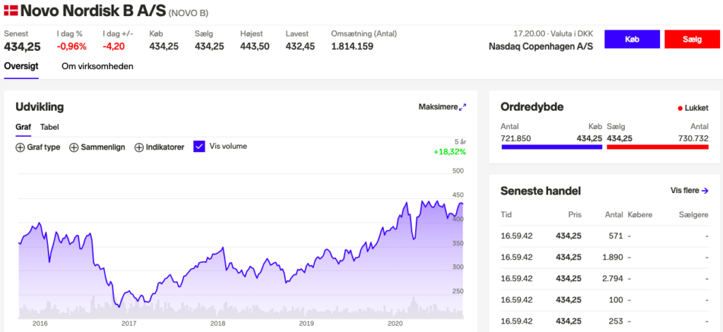 Guide til køb af aktier